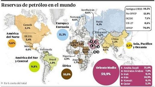 La Crisis y el petróleo